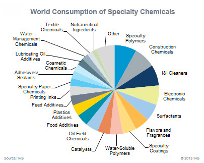 Specialty Chemicals | Modern Transportation